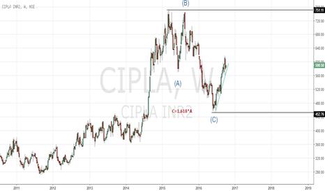 CIPLA: Cipla possible Elliott Count