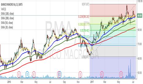 BMA: Testeo Fib 0,236- Oportunidad de compra
