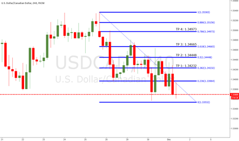 USDCAD: UC TP'S FOR REST OF THE WEEK!