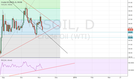 USOIL: Decisive moment for USOIL