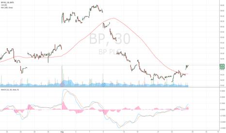 BP: strong buy on Major oil