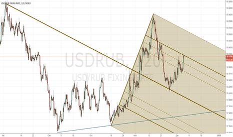 USDRUB: USD/RUB_2017/12/06