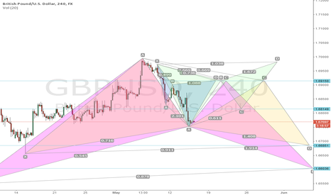 GBPUSD: Just fiddling with my pattern hunter and look what i found!