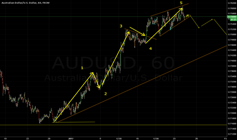 AUDUSD:  try to understand the structure