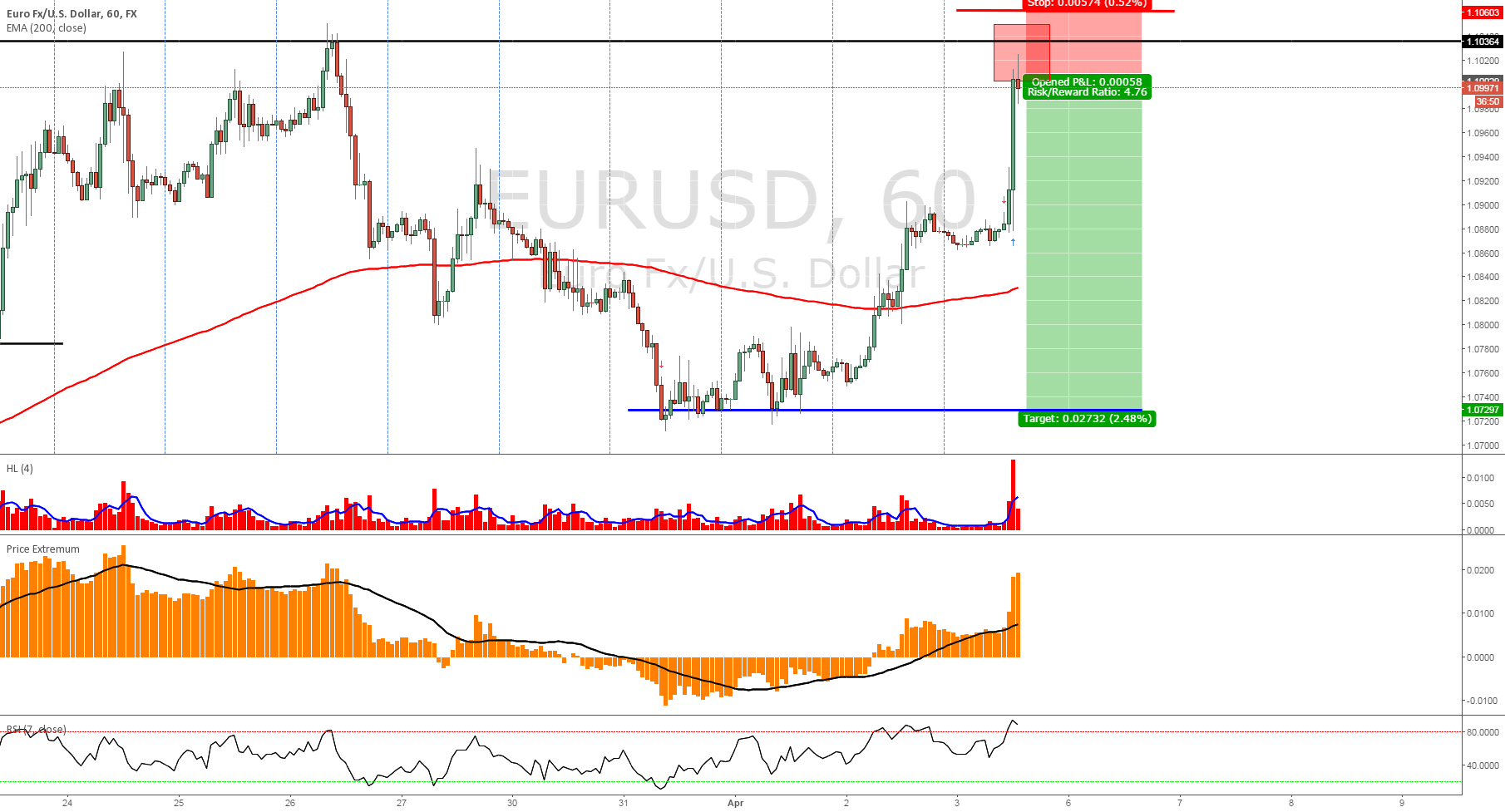 EURUSD - short sell short term 1H
