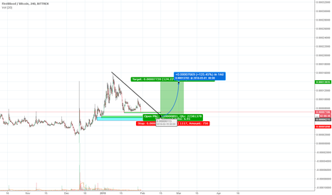 1STBTC: 1st Blood is Bleeding Out!!!