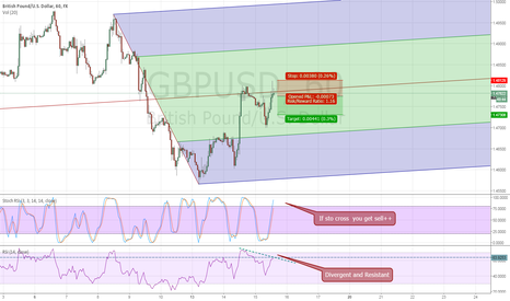 GBPUSD: Resistant and Divergent $$