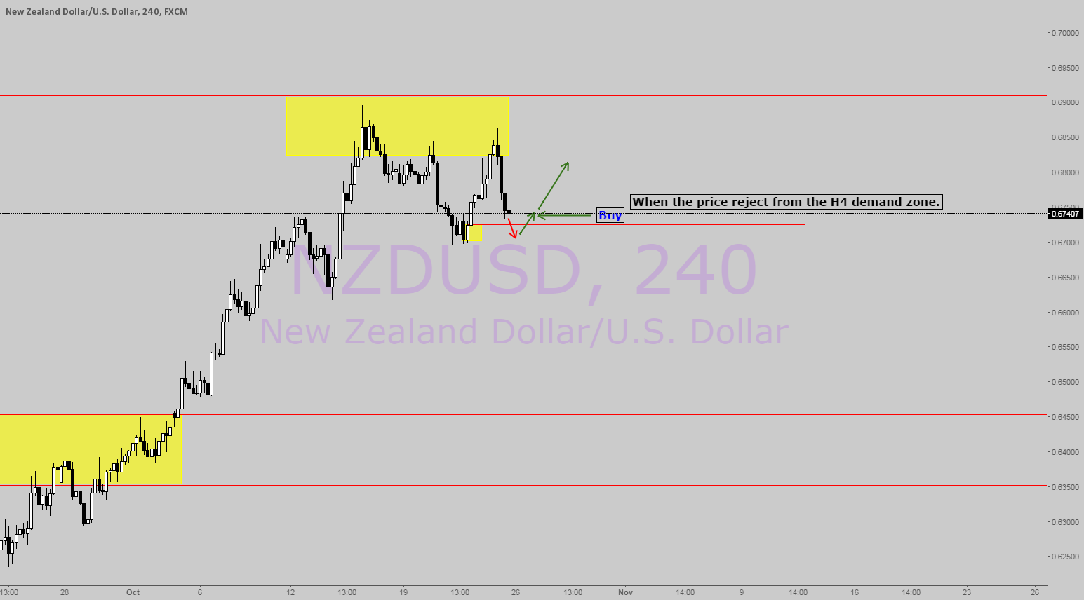 NZDUSD wait to buy