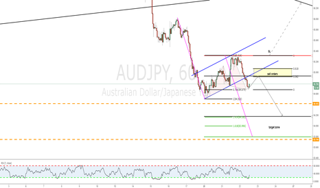 AUDJPY: Simple abc