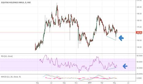 EQUITAS: Equitas RSI looking Bullish..Target Rs 200