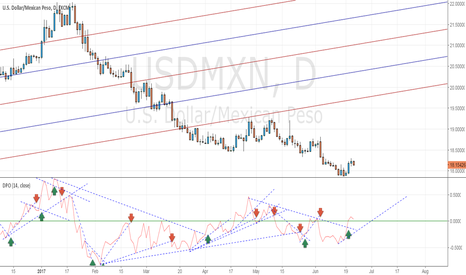 USDMXN: Time to buy dollar and sell peso