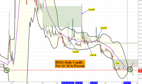 IDXG: History repeats.. Or something like that right?