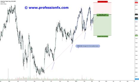 AMT: AMT Expecting trendline break