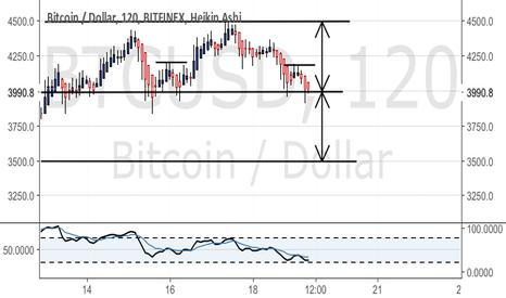 BTCUSD: Bitcoin H&S top