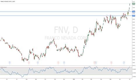 FNV: Franco Nevada Corp.