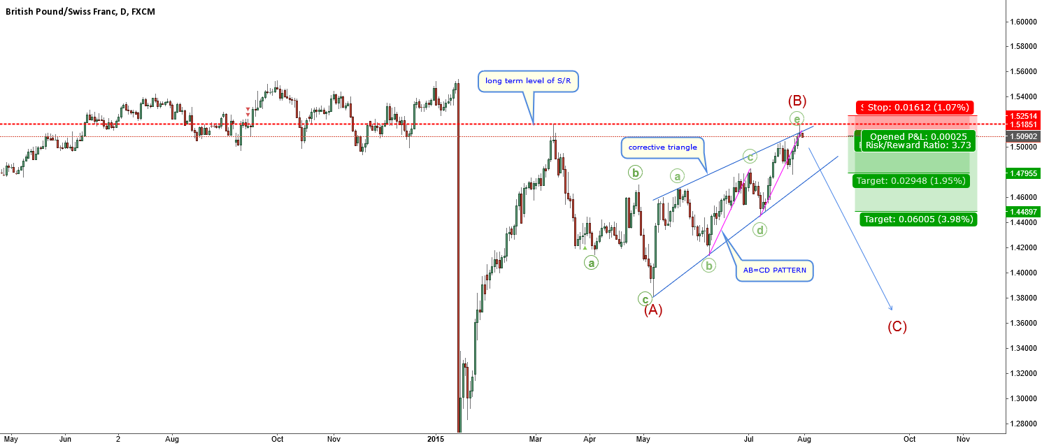 GBPCHF-reached previous high-corrective triangle finished