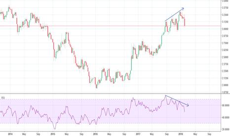 HG1!: Copper Prices Diverge