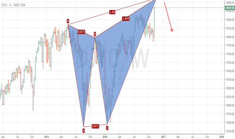 Dow Jones Index Chart – DJI Quote — TradingView — India