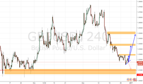 GBPUSD: Re-Test or Bounce Back...