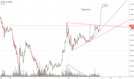 XRPUSD: XRPUSD possible ascending breakout ?
