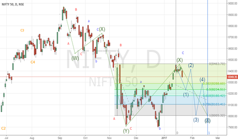 NIFTY: Z WAVE BEGINS IN NIFTY