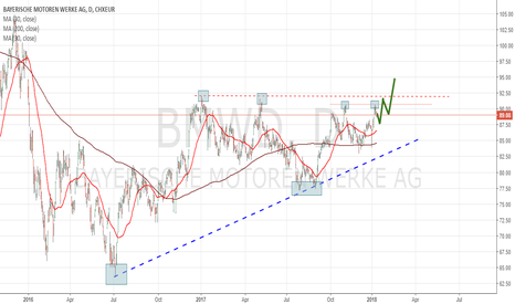 BMWD: BMW New Attempt To Conquer An Important Resistance (€90.80)