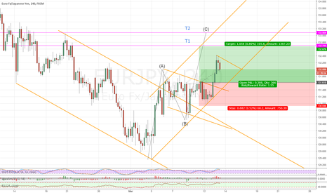 EURJPY: EURJPY BREAK AND CONTINUATION