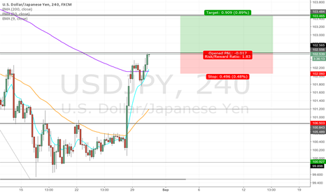 USDJPY: Gopher