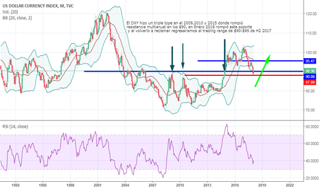DXY: DXY to break higher