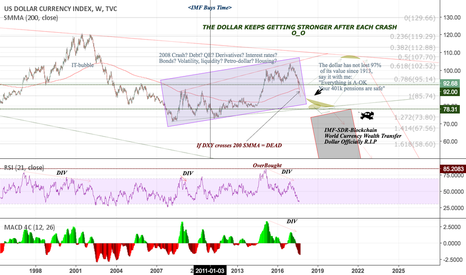 DXY: Long Term View Of The Economy - DXY
