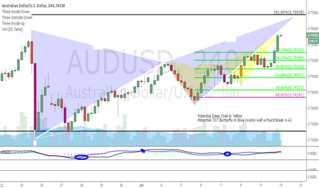 AUDUSD: 2 Potential Patterns - Patience