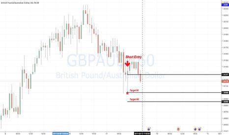 GBPAUD: GBPAUD Short Position
