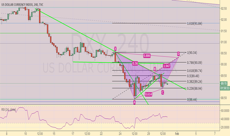 DXY: Fighting USD