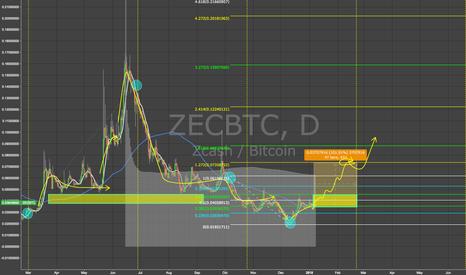 ZECBTC: ZEC - 100% BTC Breakout in the next month!