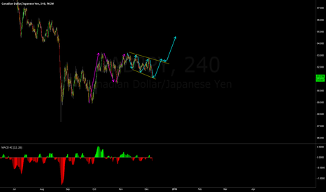 CADJPY: CADJPY BUY SETUP DO NOT MISS THIS