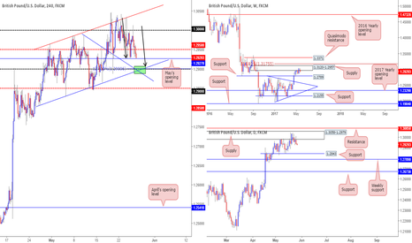 GBPUSD: Potential for a bounce at 1.2888/1.2907