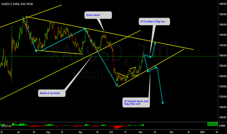 XAUUSD: GOLD patience is the key to success!