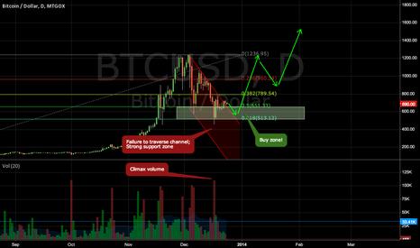 BTCUSD: BTC/USD - Failure to traverse channel; Next stop = ATH