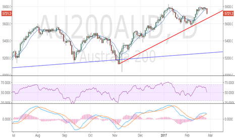 AU200AUD: ASX 200: Bullish invalidation confirmed, too early to call a top