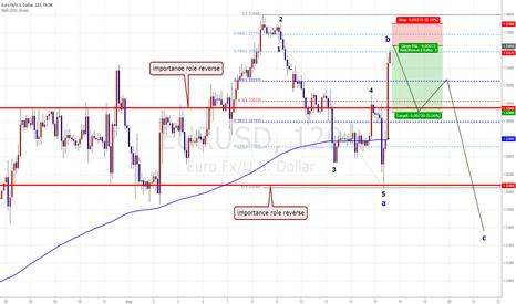 EURUSD: EUR/USD short term chance