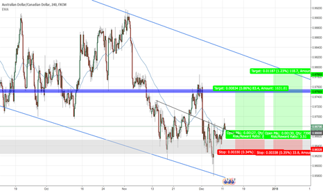 AUDCAD: AUDCAD- buy opportunity