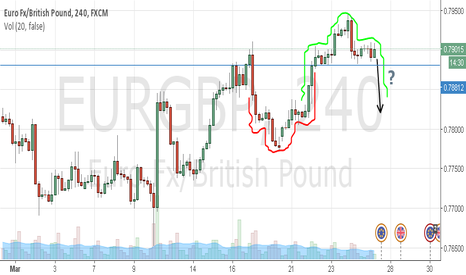 EURGBP: EURGBP: H/S pattern...followed by another H/S pattern?