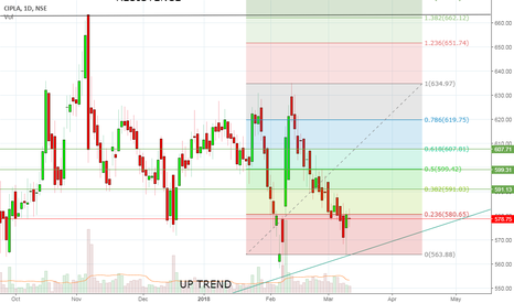 CIPLA: BUY FOR A SHORT GAIN
