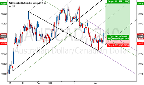 AUDCAD: BREAK OUT OF CHANNEL & MEDIAN LINE ANALYSIS