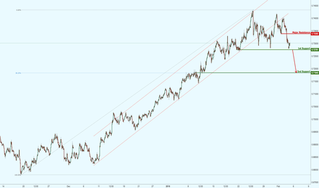 NZDUSD: NZDUSD hovering above major support, watch for a bearish break!