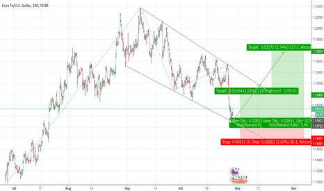 EURUSD: EURUSD | OVERSOLD - 3 CHANNEL UP