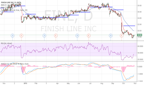 FINL: Missed Pivot, Oversold & fill the gap