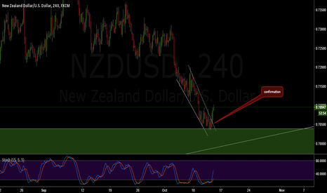 NZDUSD: NZDUSD Confimation Buy