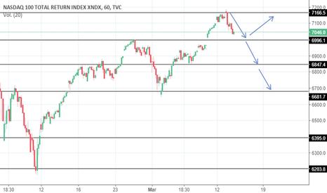 NDX: USTECH 100 (NASDAQ 100)