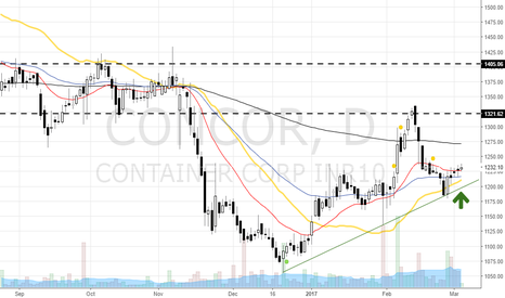 CONCOR: Possible change of trend in CONCUR